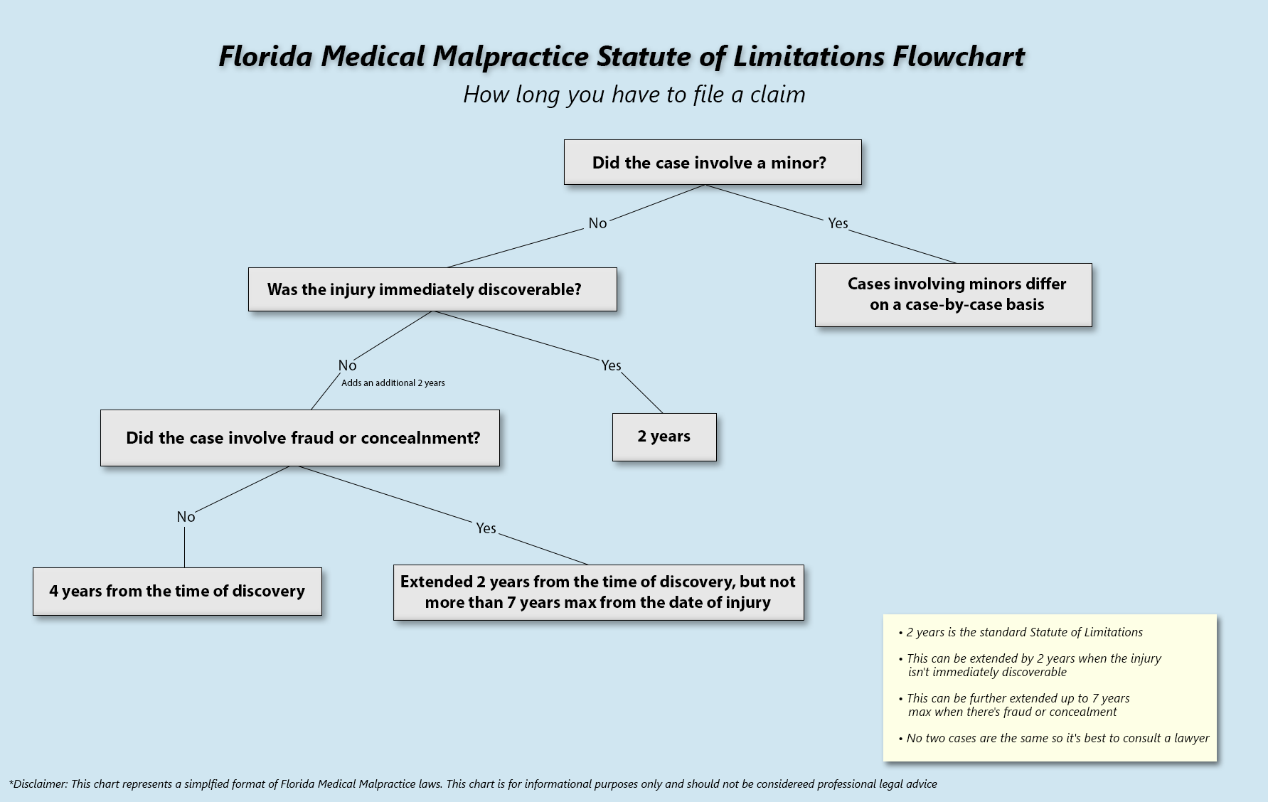 Flowchart representation of Florida medical malpractice laws regarding the statute of limitations and how long someone has to file a claim.